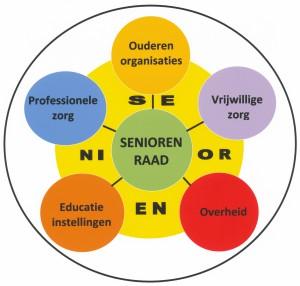 Seniorenraad schema met rand